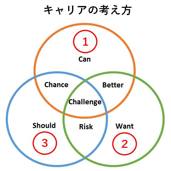 career-thinking
