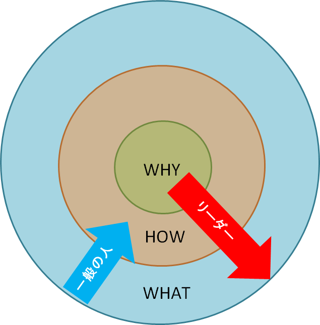 golden-circle-theory