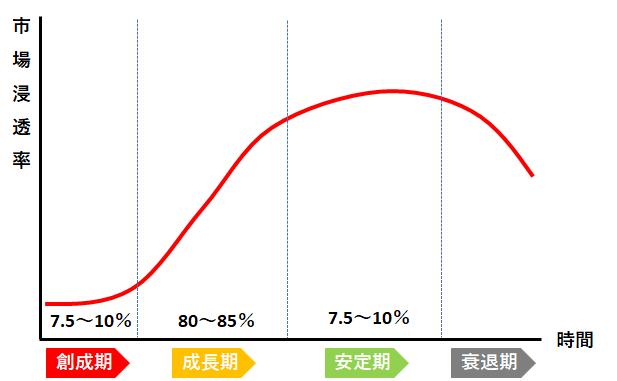 growth-curve-1