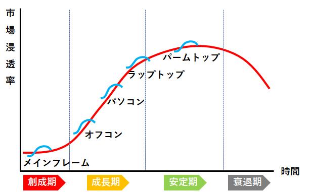 growth-curve-2