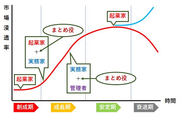 growth-curve-3