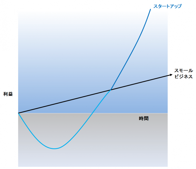 startup-growth-curve