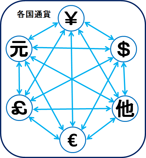 managed-currency