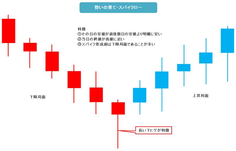 3-fx-signal