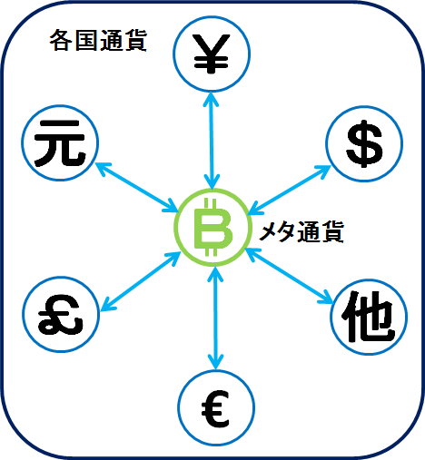 meta-currency