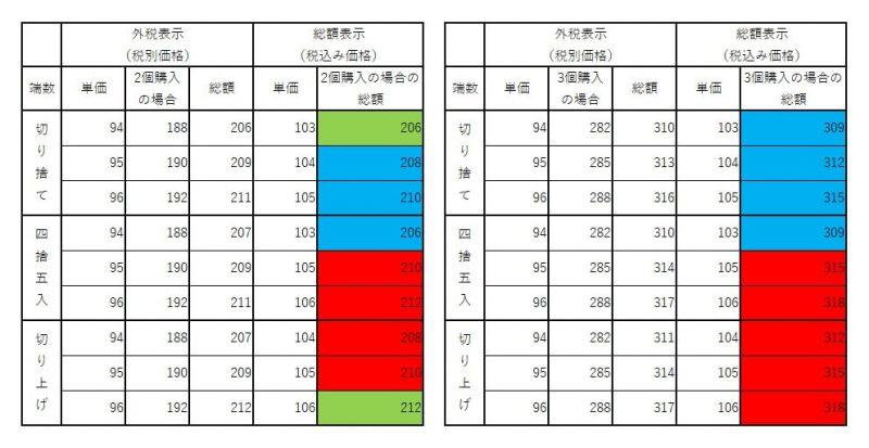 外税表示と総額表示比較